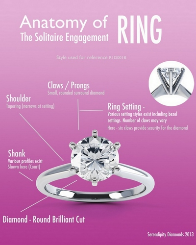 Basic Anatomy of the Solitaire Engagement Ring